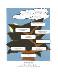 Theology Tree Image